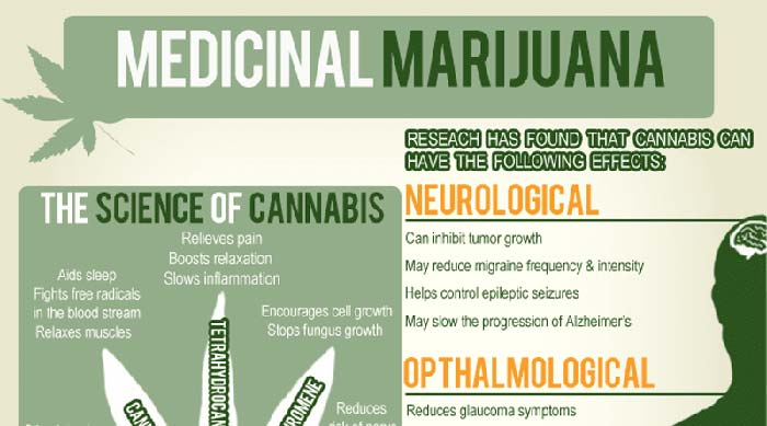 Uses Of Medical Marijuana